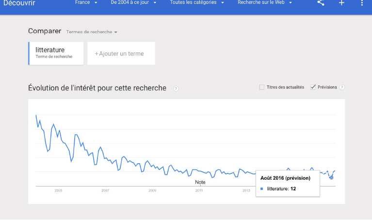 Google Trends - Google - Mots clés de recherche Littérature