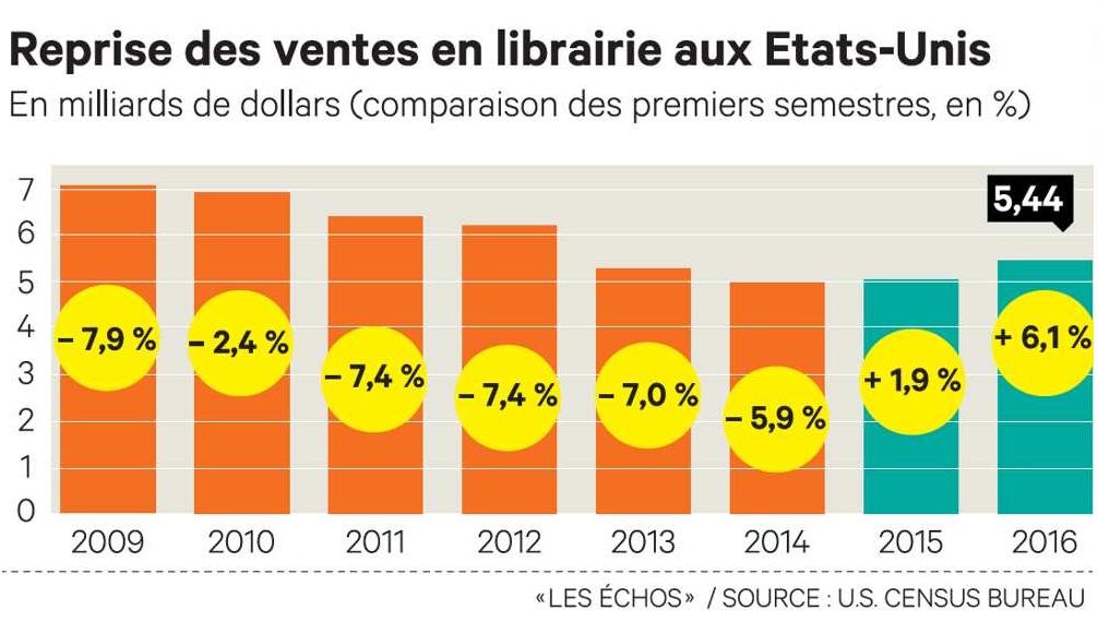Librairies US